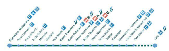 linea y tren fl1 roma
